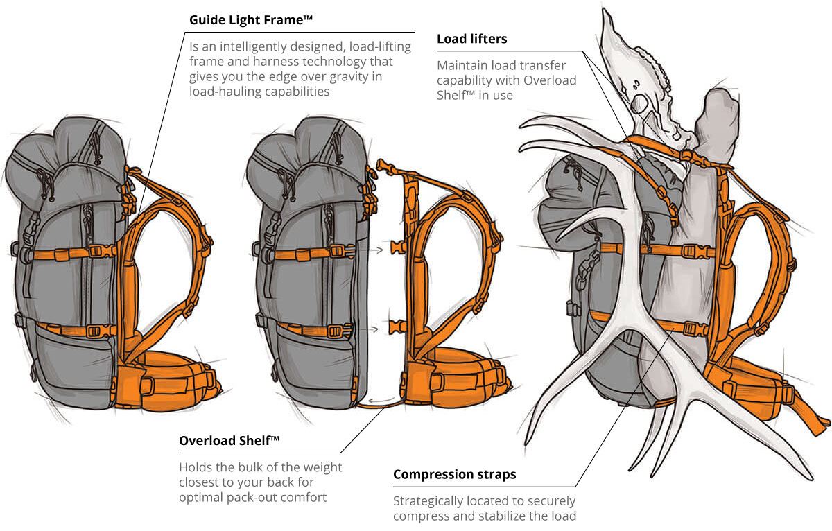 Architecture of a MYSTERY RANCH Pack | MYSTERY RANCH BACKPACKS